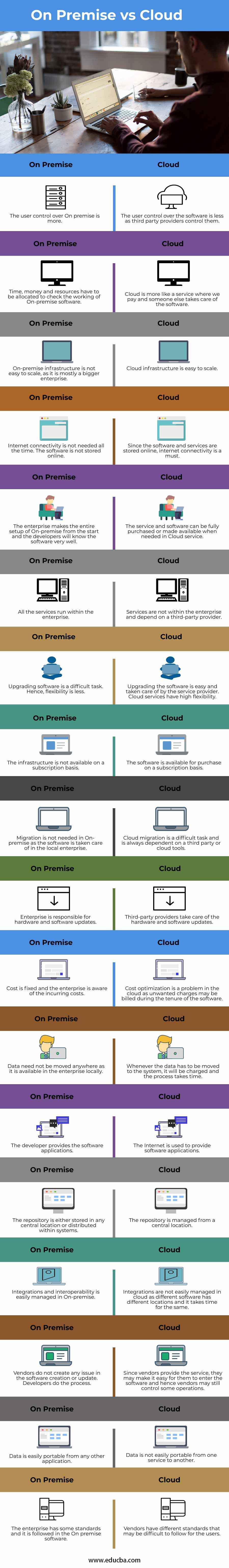 On Premise vs Cloud info