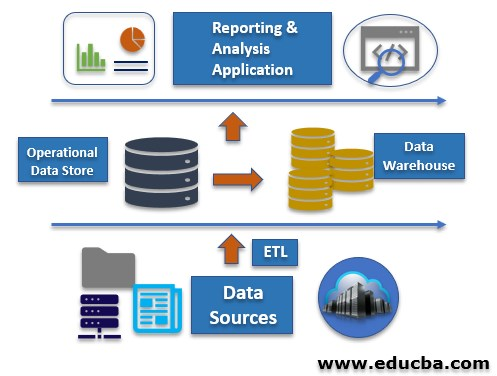 Operational Data Stores 3