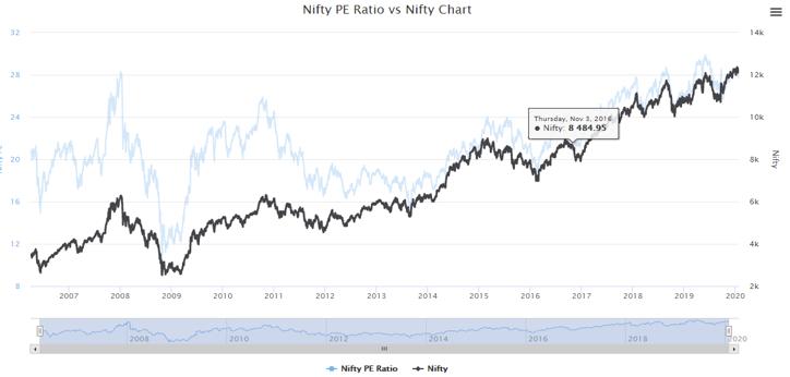 PE Ratio of Nifty-1.1