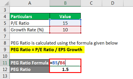 PEG Ratio - 1.2