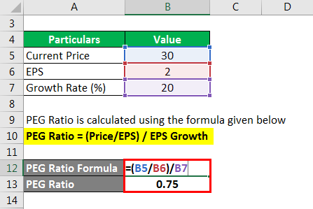 PEG Ratio - 2.2