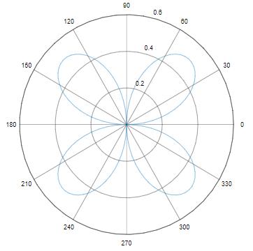 Polar Plot in Matlab-1.1