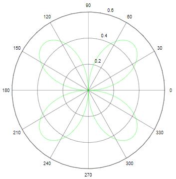 Polar Plot in Matlab-1.2