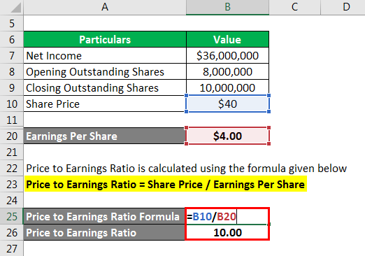 Price to Earnings Ratio - 4
