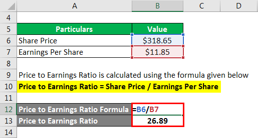 Price to Earnings Ratio - 6
