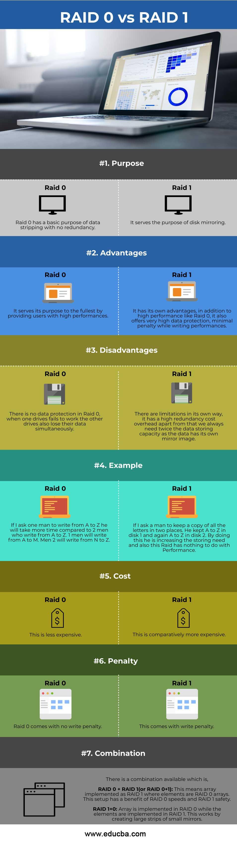 RAID-0-vs-RAID-1-info