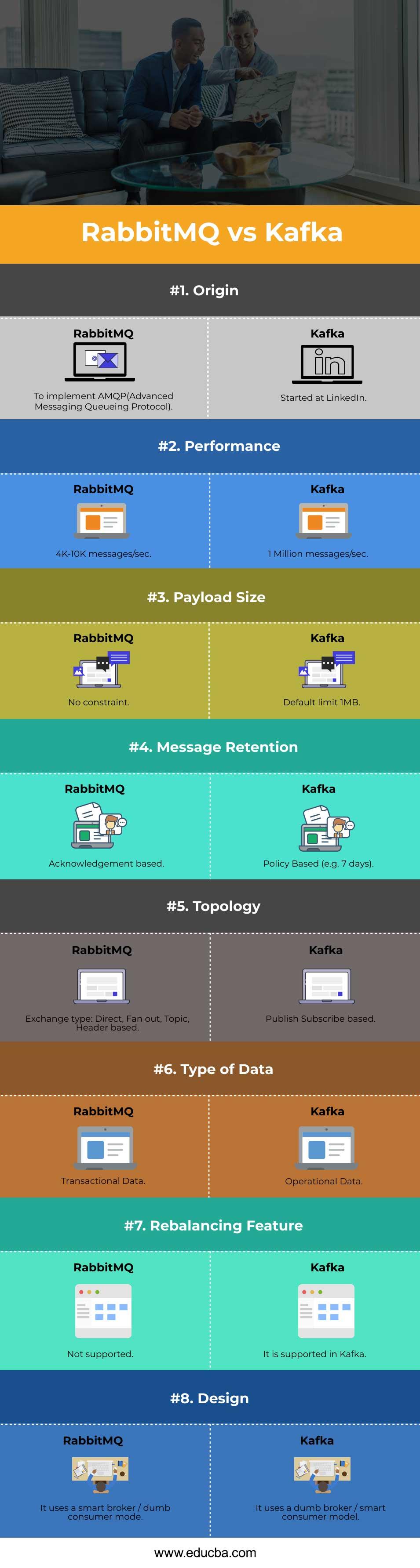 Head to Head Comparison Between RabbitMQ vs Kafka
