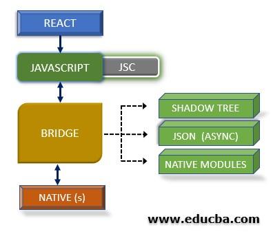 React Native Architecture 01