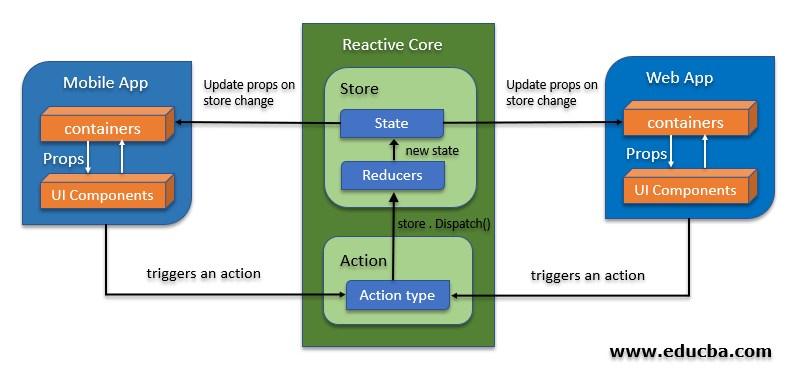 React Native Architecture 02