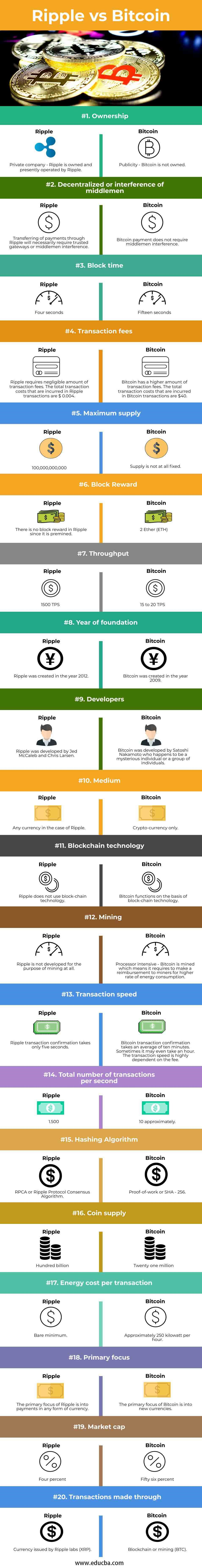 Ripple-vs-Bitcoin-info