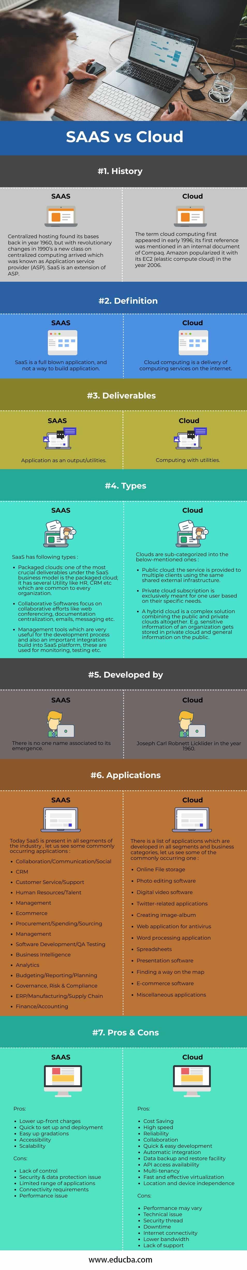 SAAS-vs-Cloud-info
