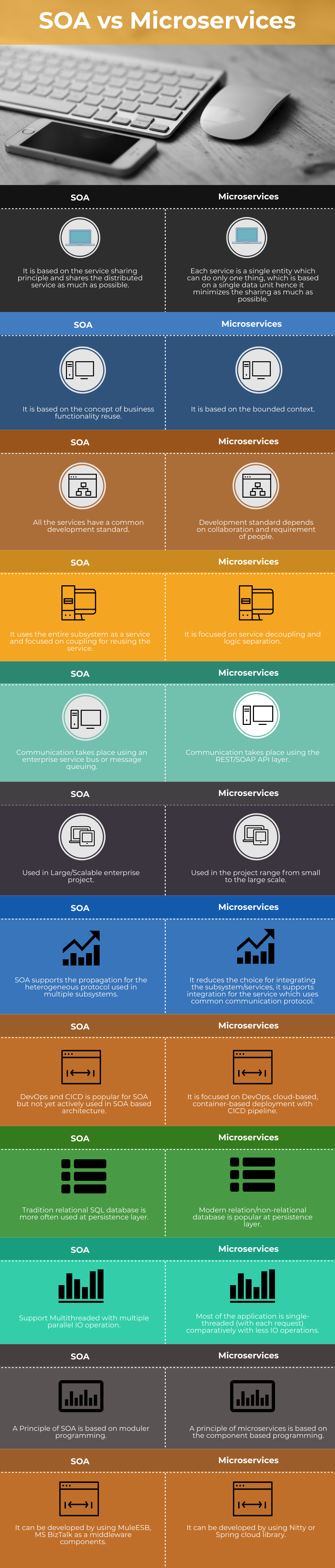 SOA vs Microservices Info