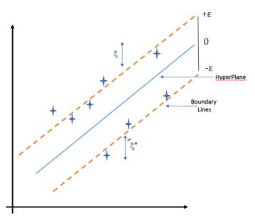 SVR chart