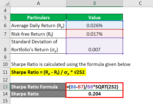 Sharpe Ratio - 1.2