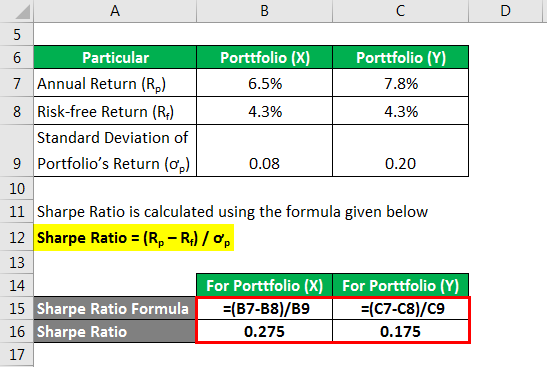 Sharpe Ratio - 2.2