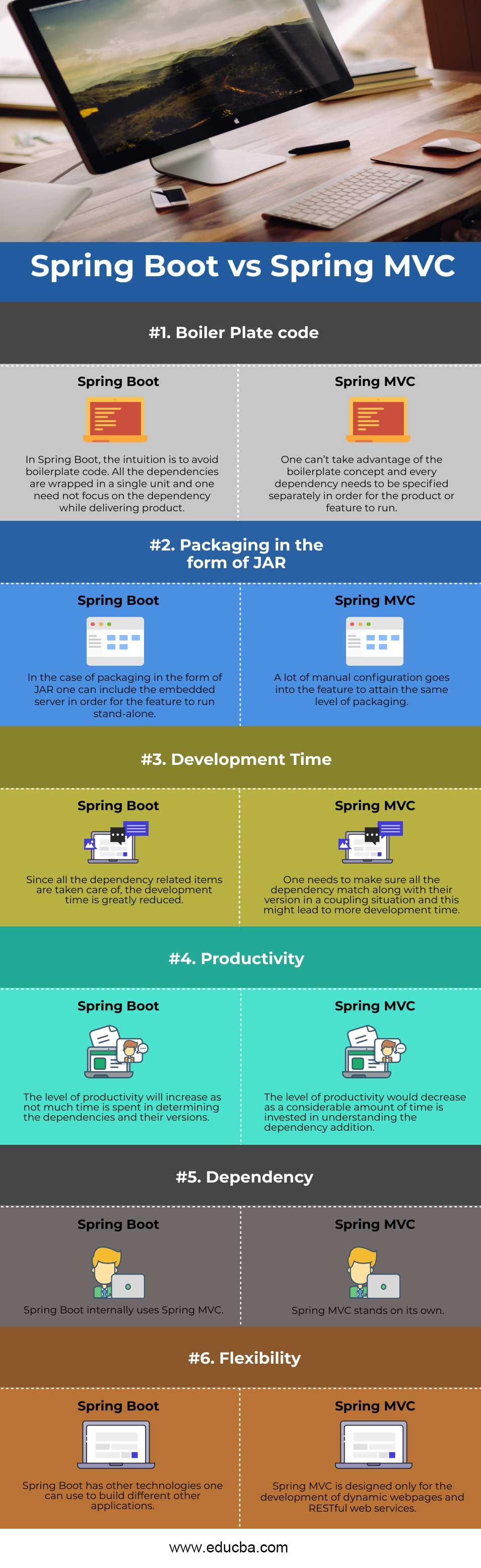 Spring-Boot-vs-Spring-MVC-info