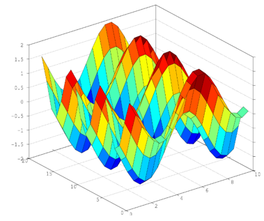 Surface Plot in Matlab output 1