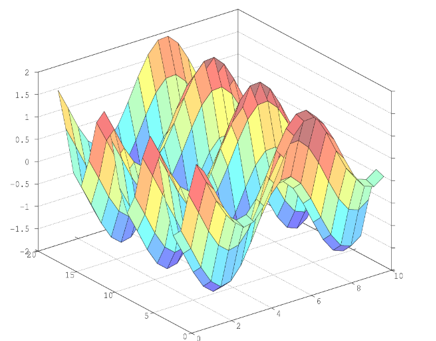 Surface Plot in Matlab output 2