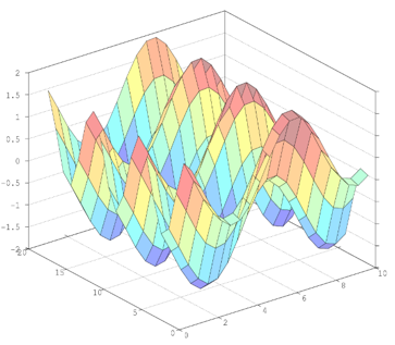 Surface Plot in Matlab output 3