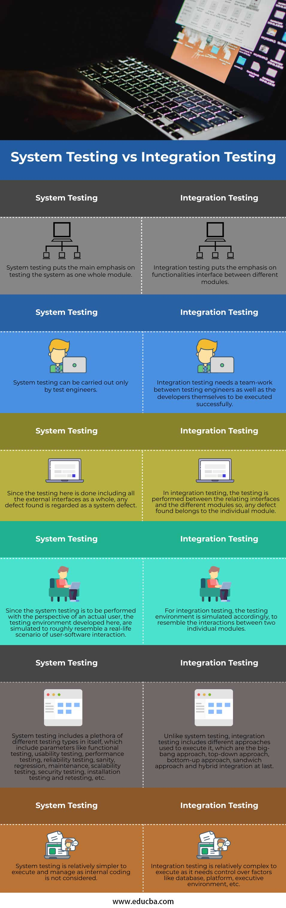 System-Testing-vs-Integration-Testing-info