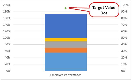 Target Value Dot