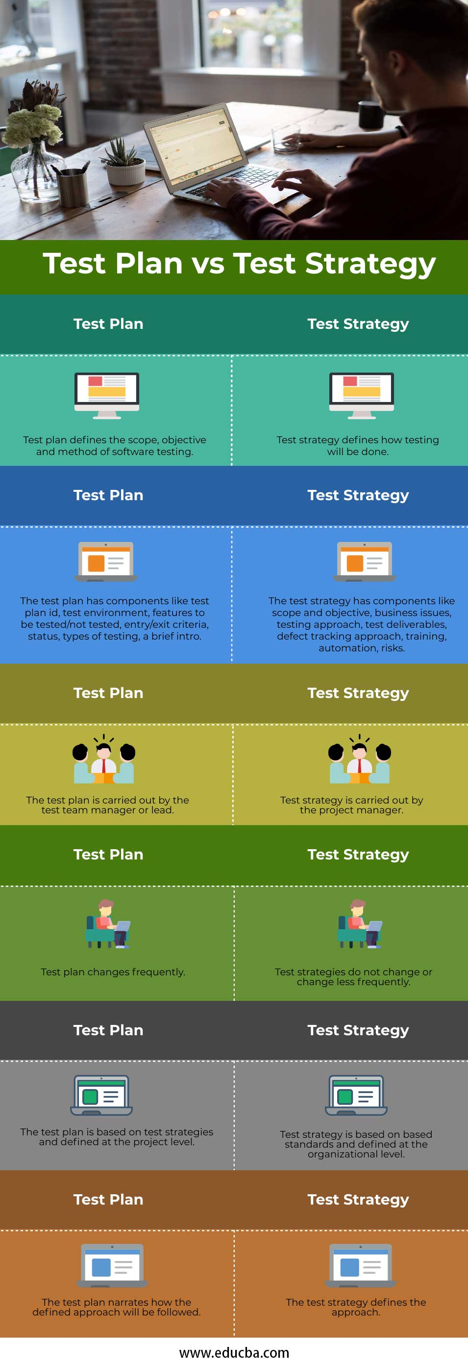 Test Plan vs Test Strategy Info