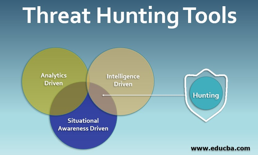 Threat Hunting Tools
