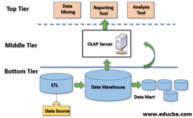 Three Tier Data Warehouse Architecture 2