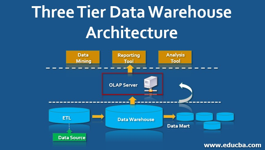 Three Tier Data Warehouse Architecture