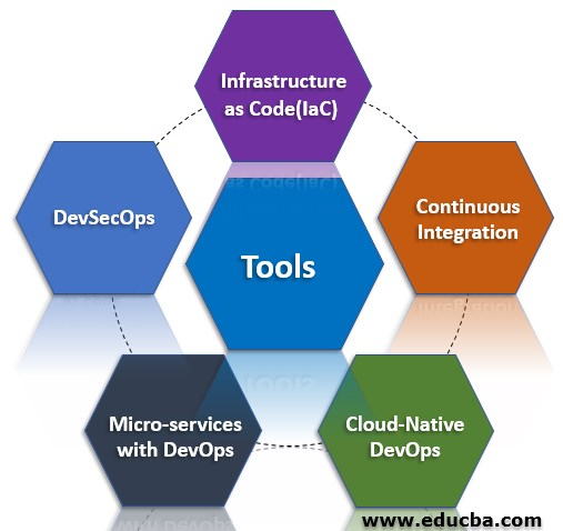 Tools of DevOps Methodology