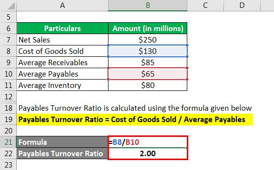 Turnover Ratios - 1.3