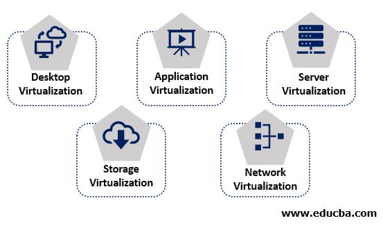 Types Virtualization