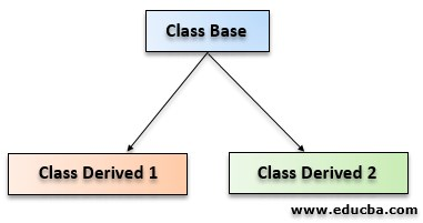 Types of Inheritance in C++ eg4
