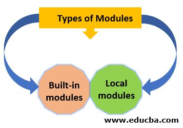 Types of Modules