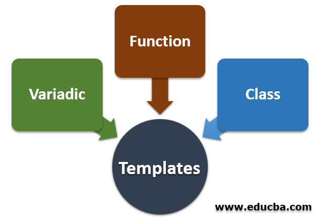 Types of Templates in C++