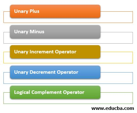 Types of Unary Operators