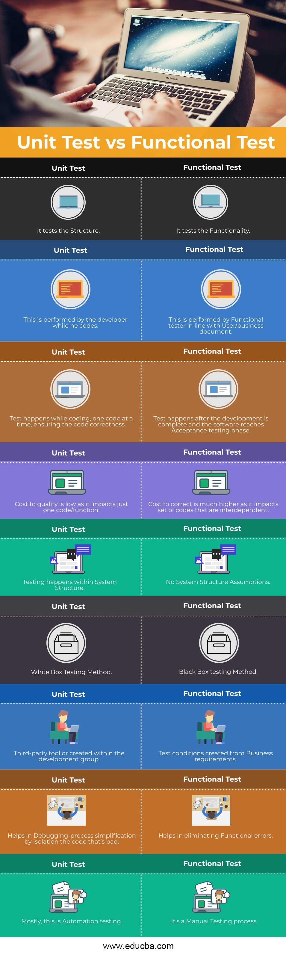 Unit-Test-vs-Functional-Test-info