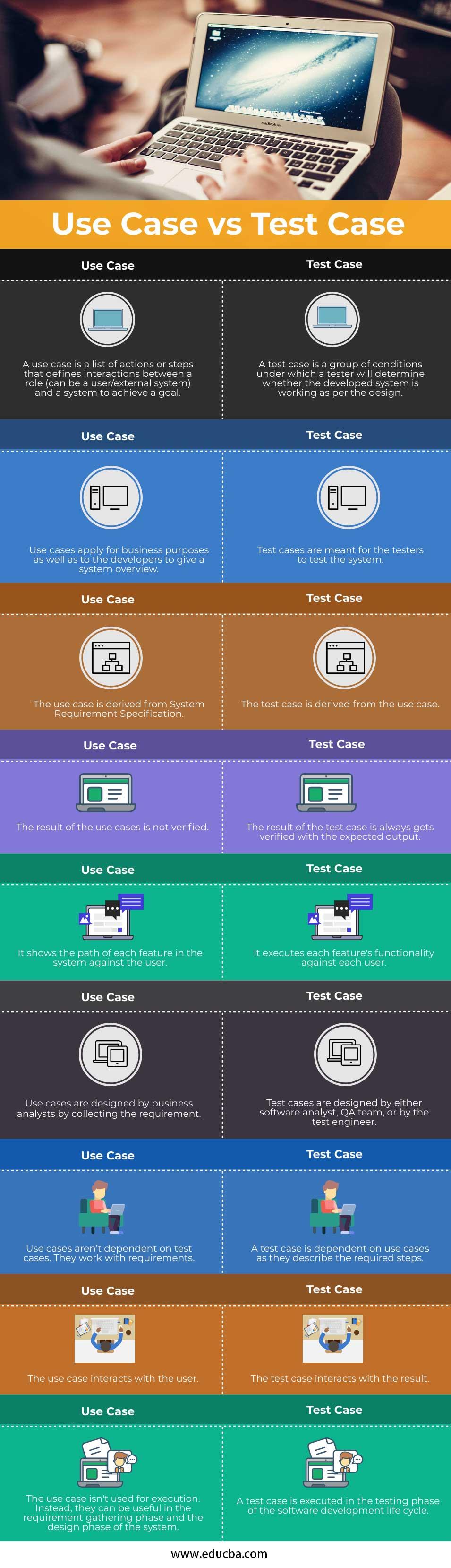 Use Case vs Test Case info