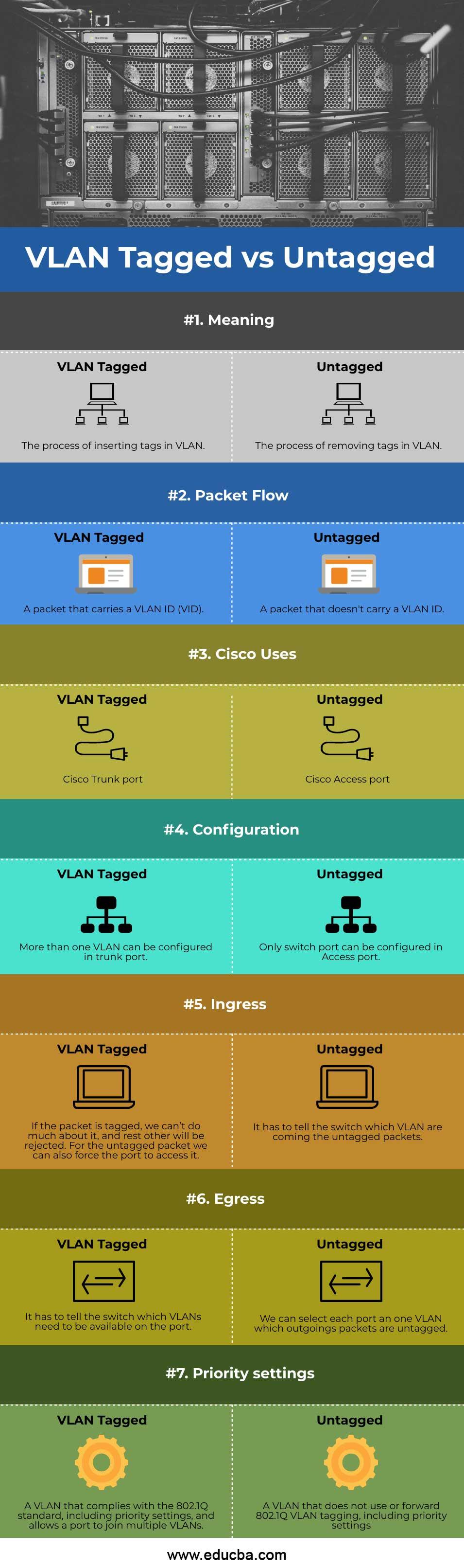 VLAN-Tagged-vs-Untagged