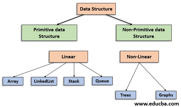 data structure in java