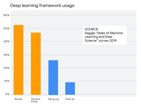 deep learning new