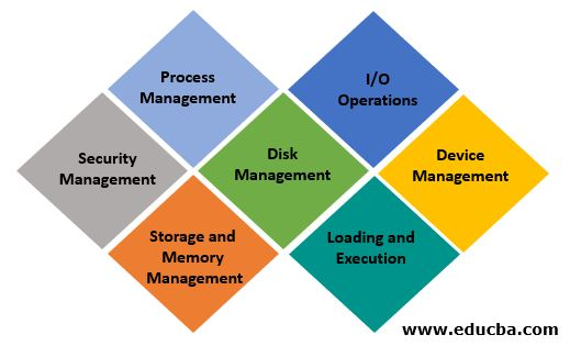 features of the operating system