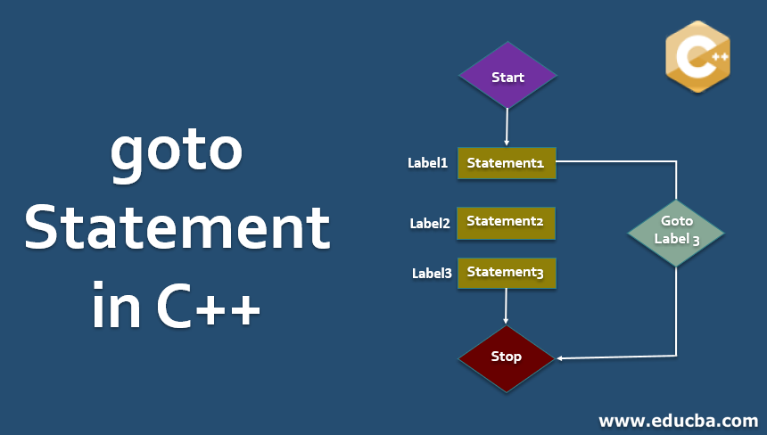 goto Statement in C++