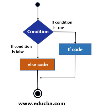 Flowchart of if else statement in C++