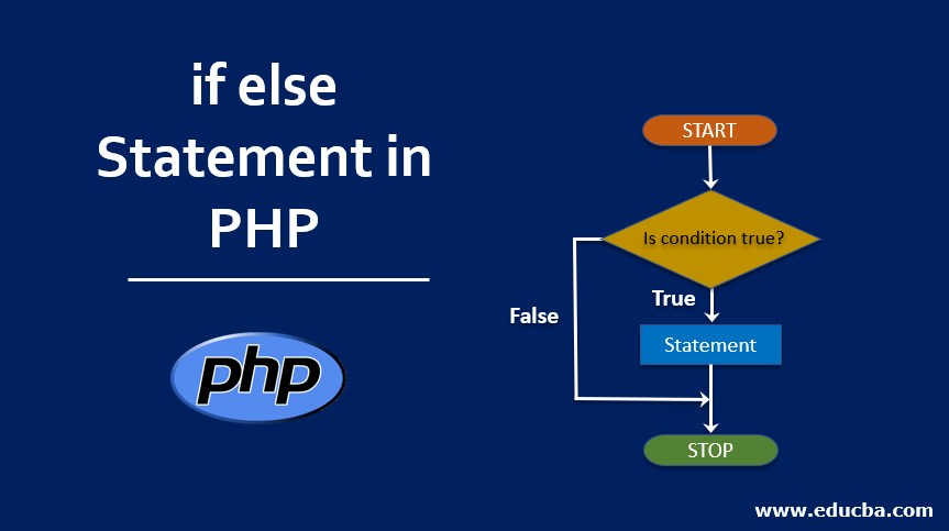if else Statement in PHP