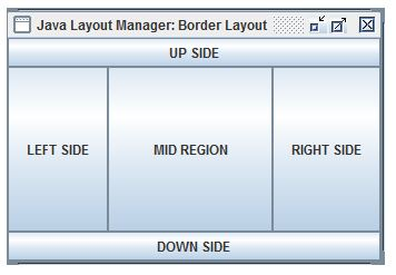 layaout manager in java 3