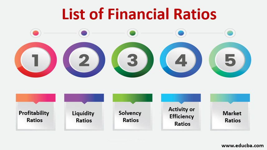 list of financial ratio