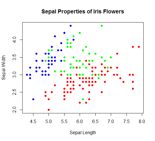 Sepal properties of iris flower