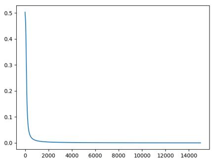 single Layer Perceptron - 2