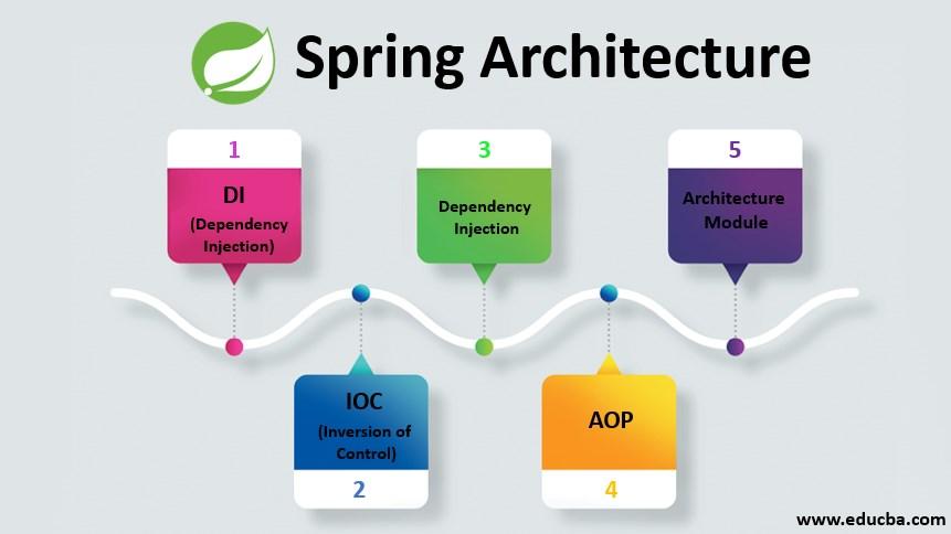 spring architecture